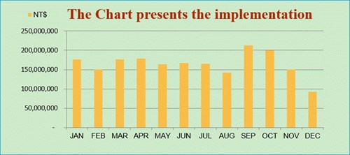 The Chart presents the implementation 2019